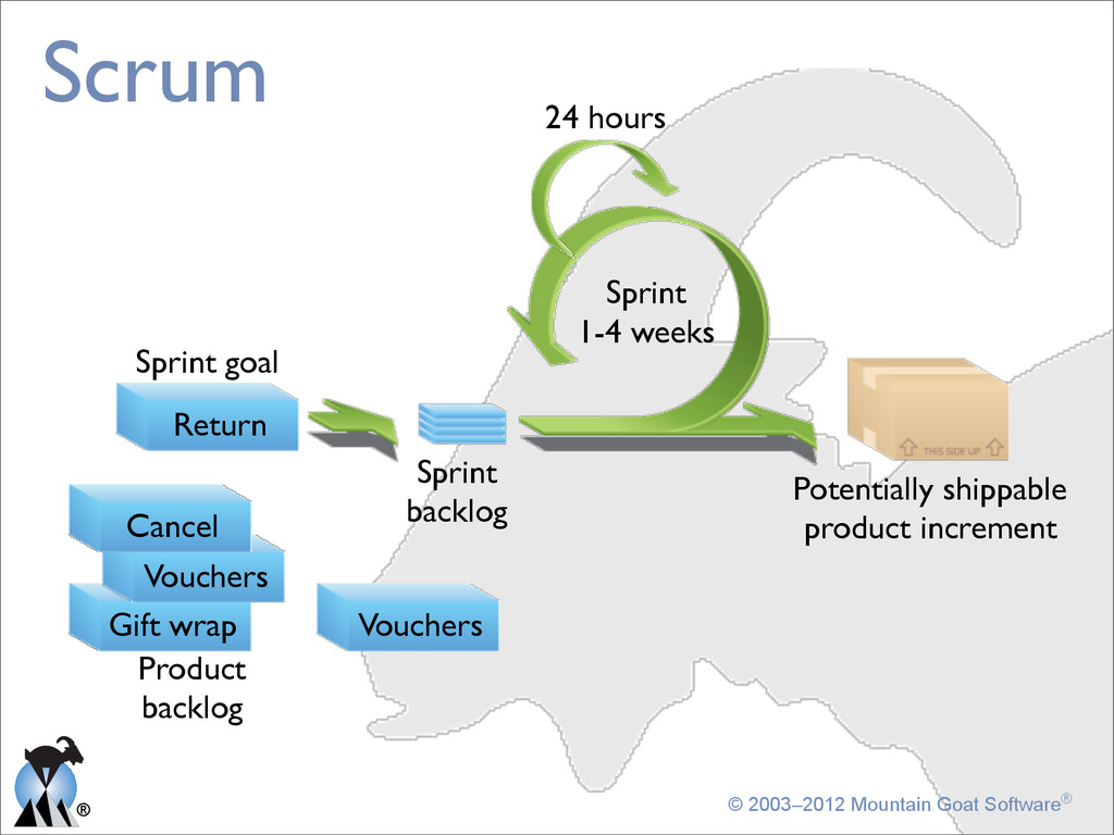 ® © 2003–2012 Mountain Goat Software® Scrum Can...
