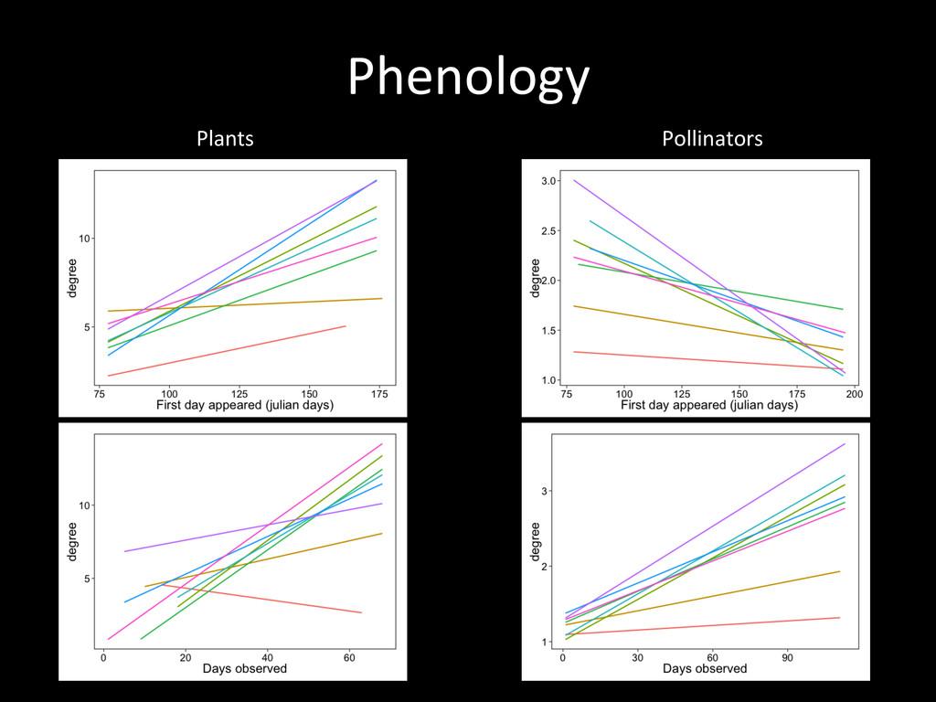 Phenology  Plants  Pollinators