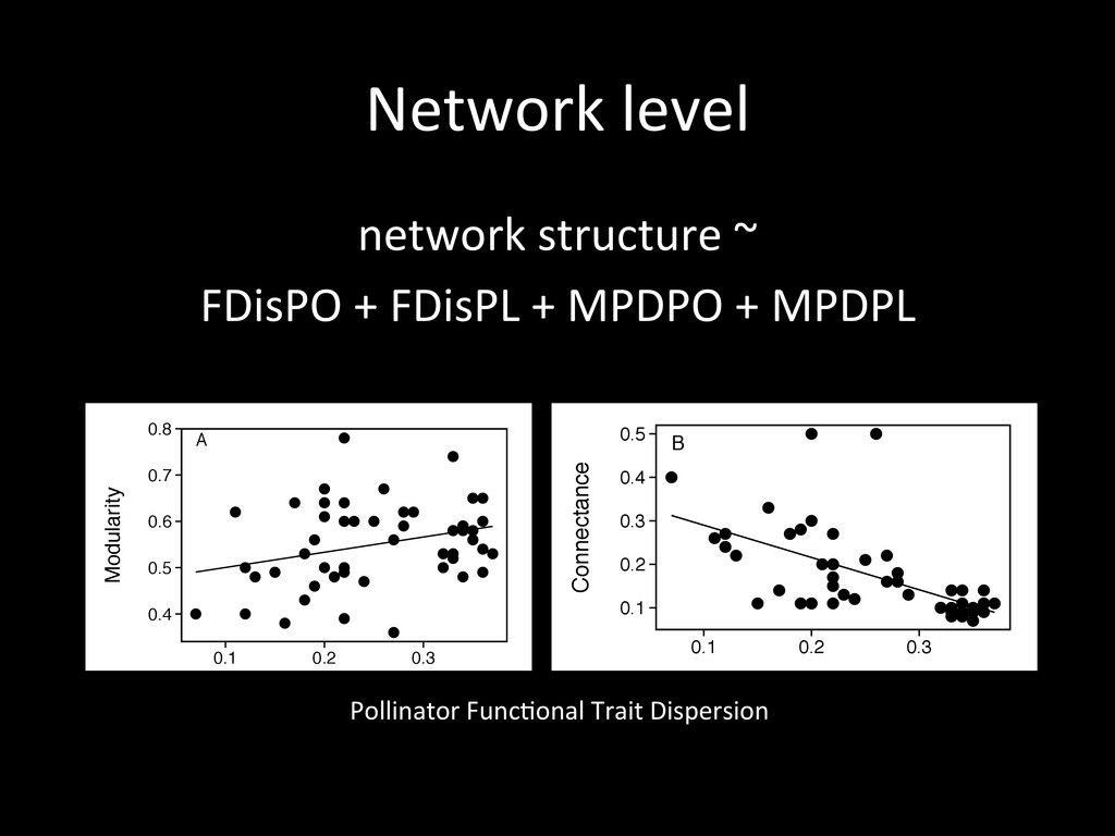 Network level  network structure ~...