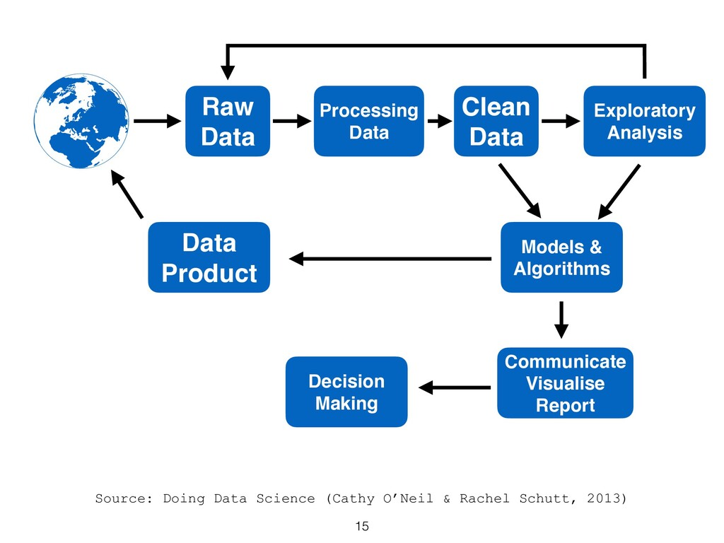 Source: Doing Data Science (Cathy O'Neil & Rach...
