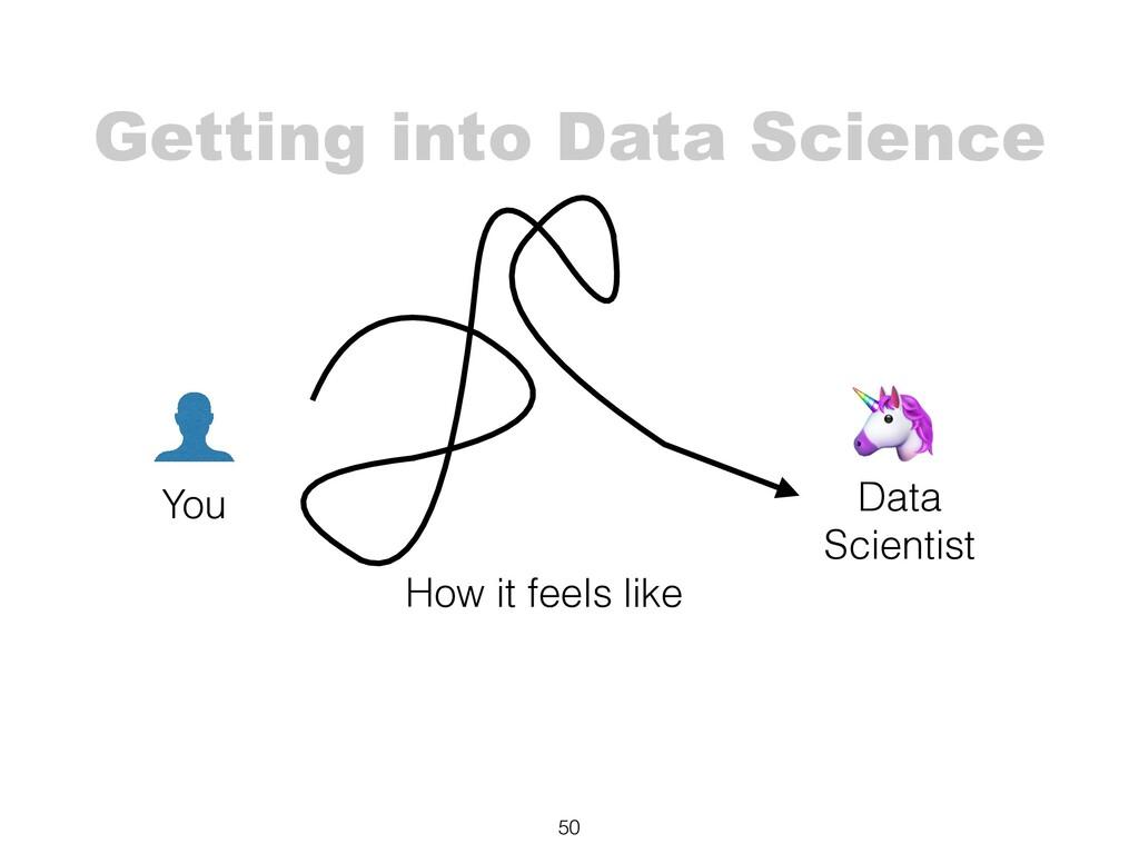 Getting into Data Science 50 You 🦄 Data Scienti...