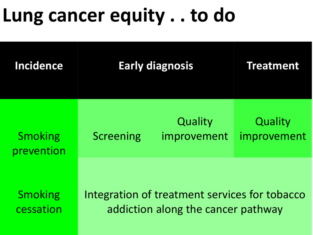 Lung cancer equity . . to do Incidence Early di...