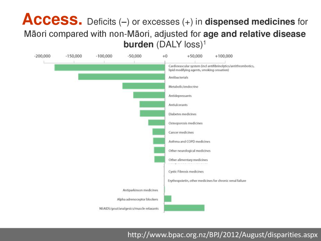 Access. Deficits (–) or excesses (+) in dispens...
