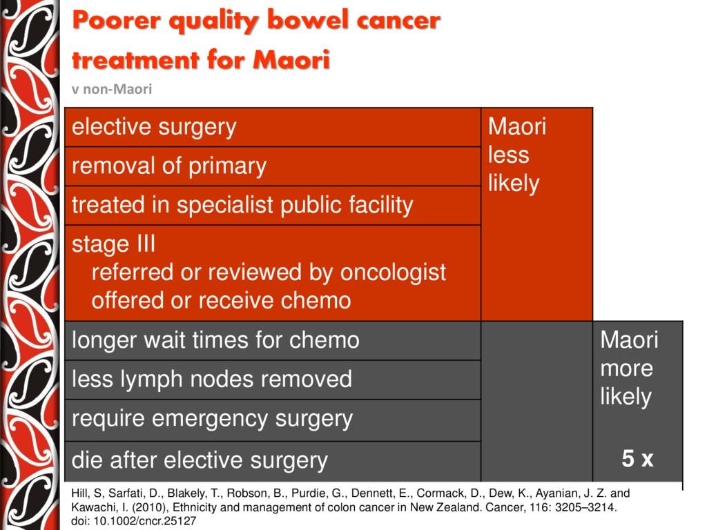 Poorer quality bowel cancer treatment for Maori...