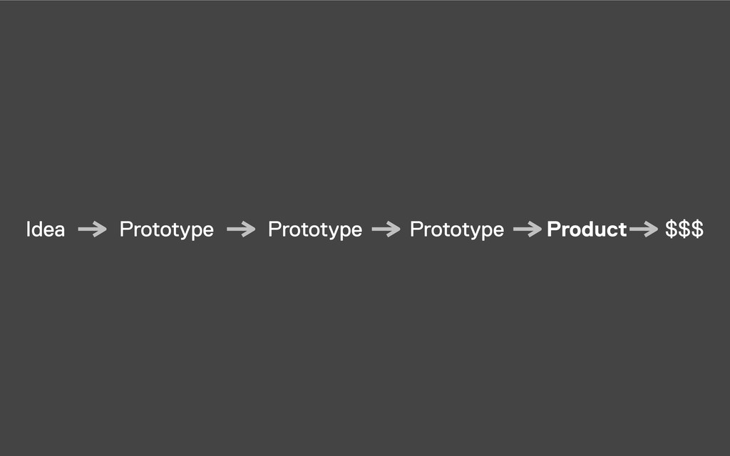 Idea Prototype Prototype Prototype Product $$$