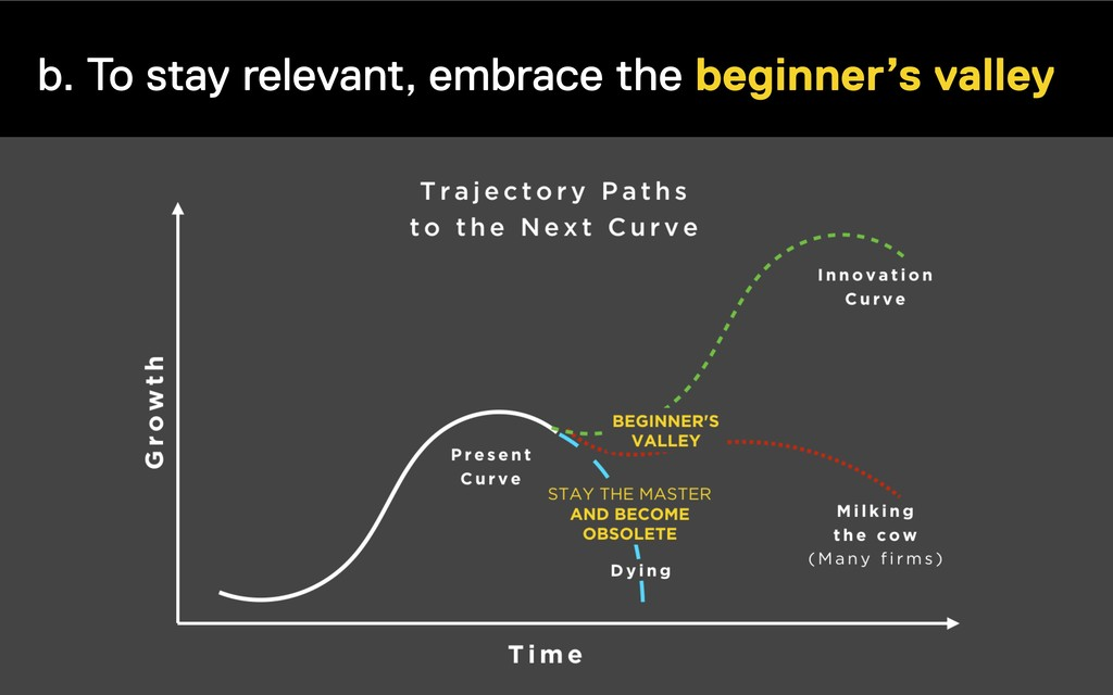 b. To stay relevant, embrace the beginner's val...