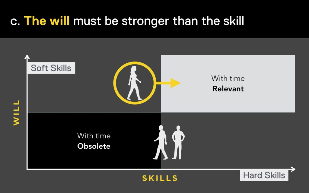 c. The will must be stronger than the skill