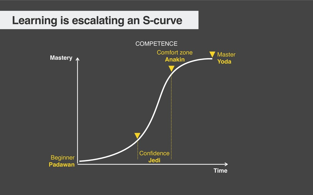 Learning is escalating an S-curve Mastery Time ...