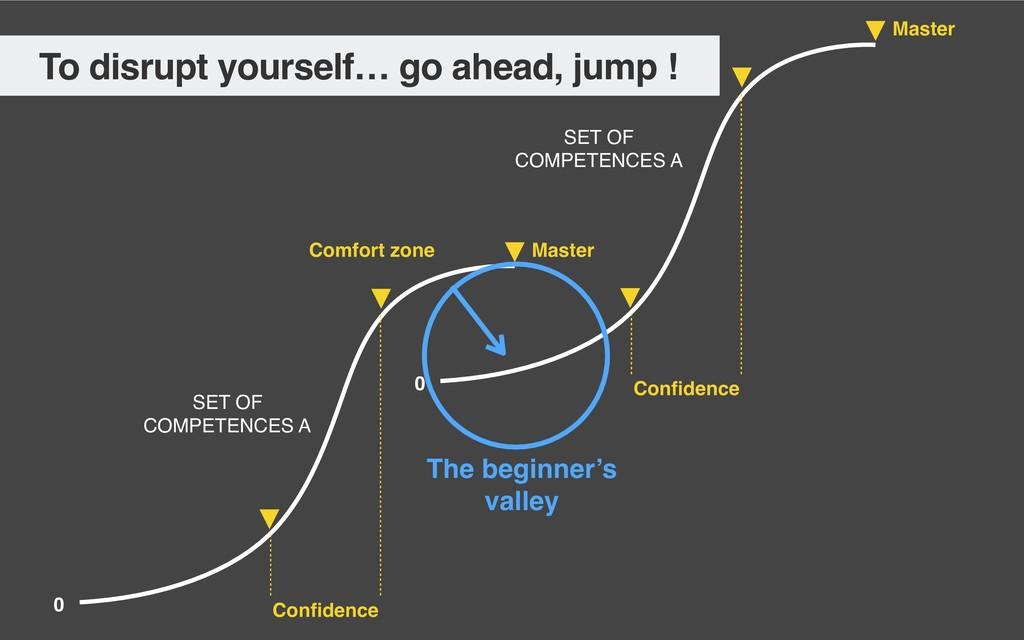 Master 0 Confidence Master 0 Confidence SET OF CO...