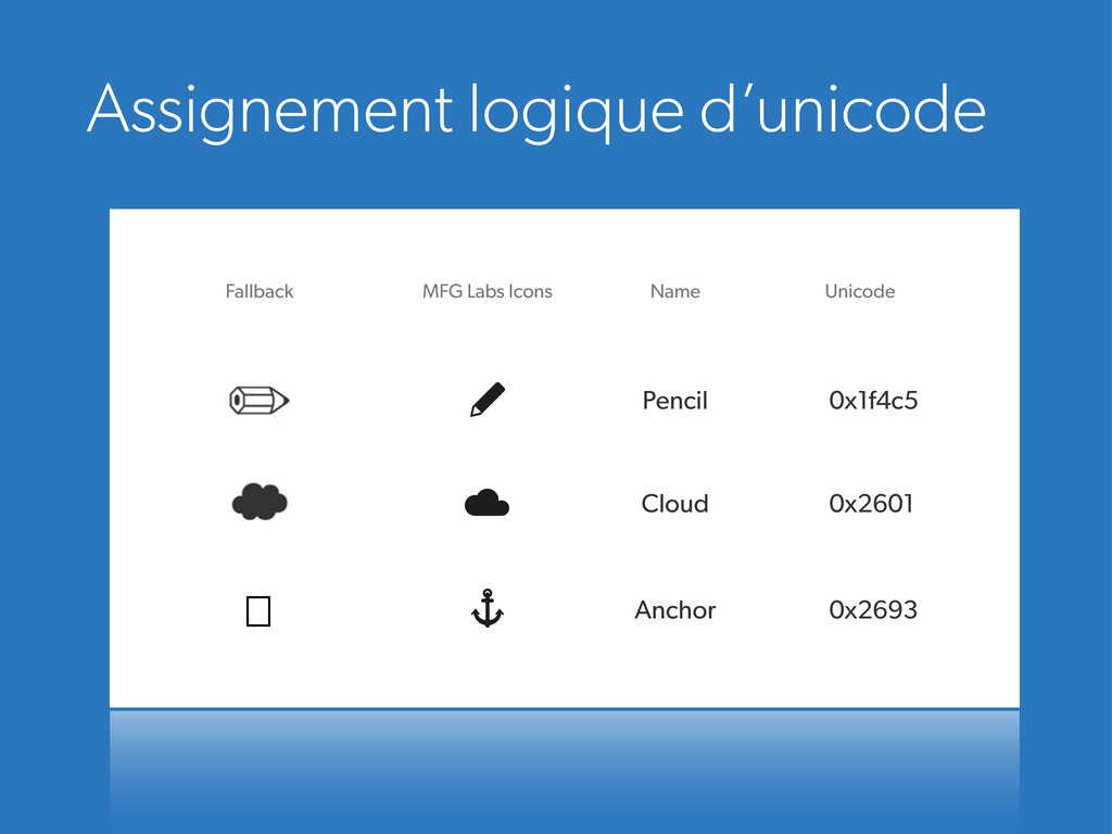 Assignement logique d'unicode MFG Labs Icons Na...