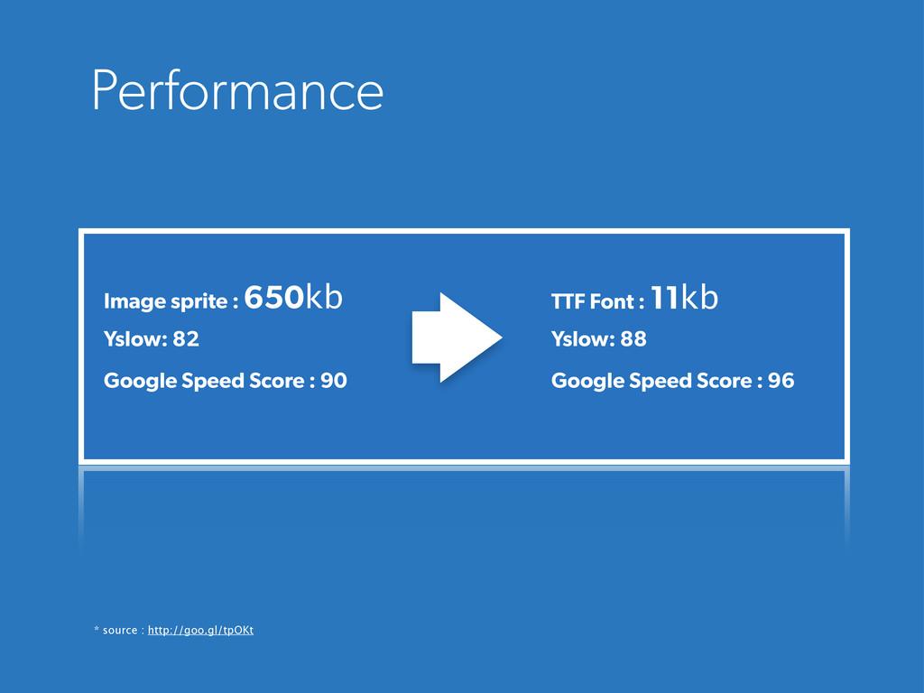 Performance Image sprite : 650kb Yslow: 82 Goog...