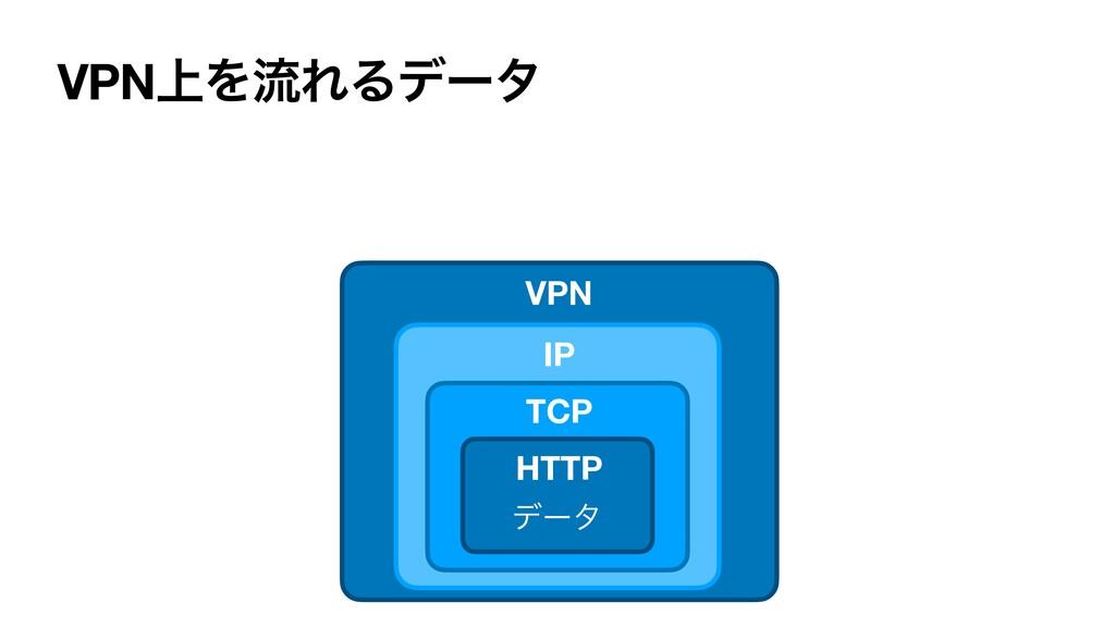 VPN্ΛྲྀΕΔσʔλ σʔλ IP HTTP TCP VPN
