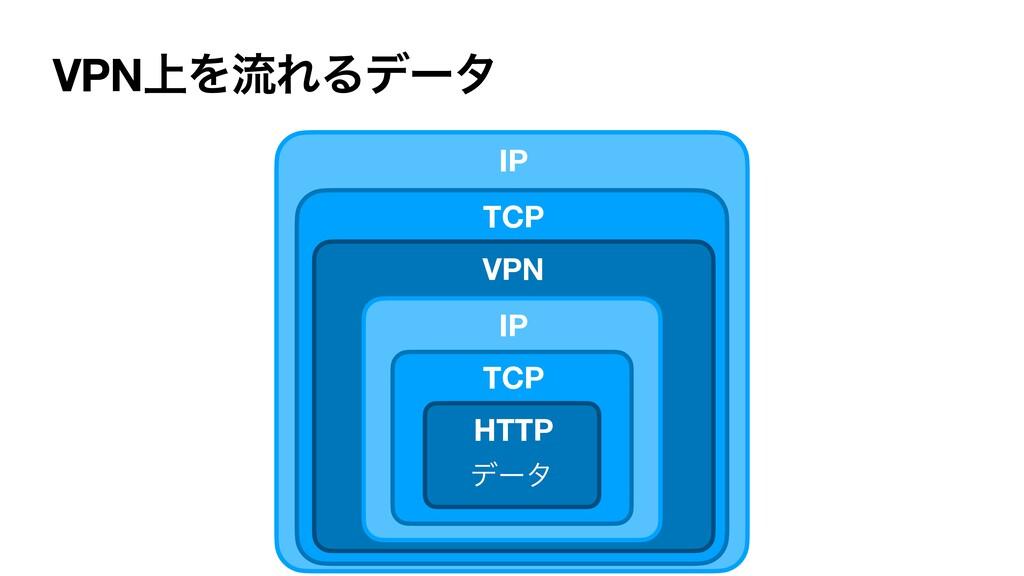 VPN্ΛྲྀΕΔσʔλ σʔλ IP HTTP TCP VPN IP TCP