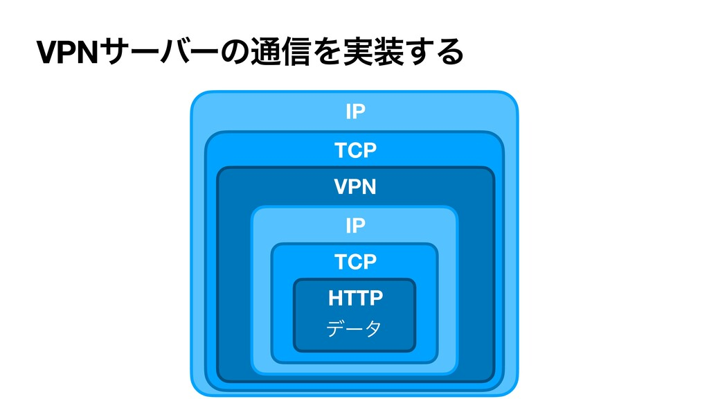 VPNαʔόʔͷ௨৴Λ࣮͢Δ σʔλ IP HTTP TCP VPN IP TCP