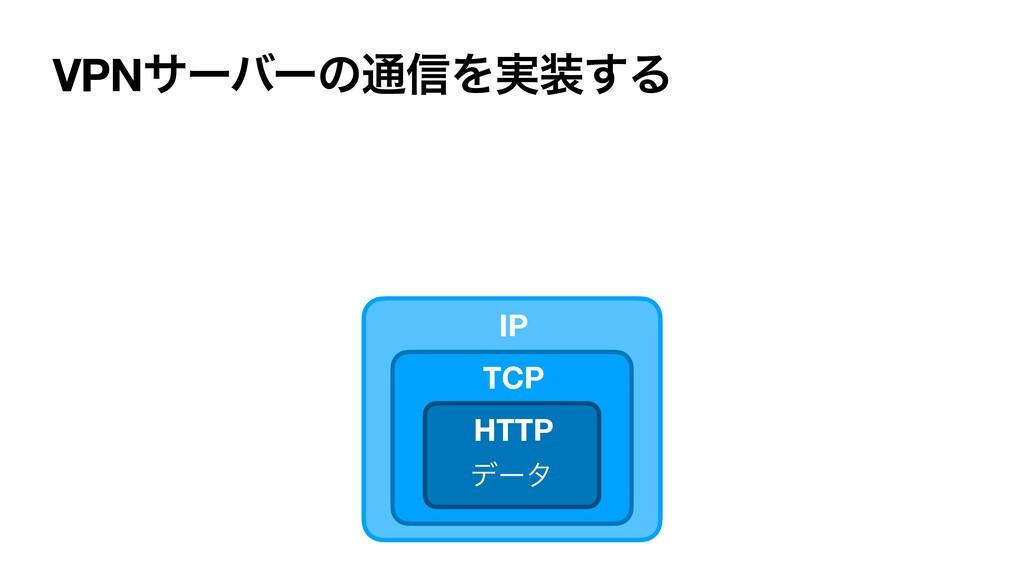 VPNαʔόʔͷ௨৴Λ࣮͢Δ σʔλ IP HTTP TCP