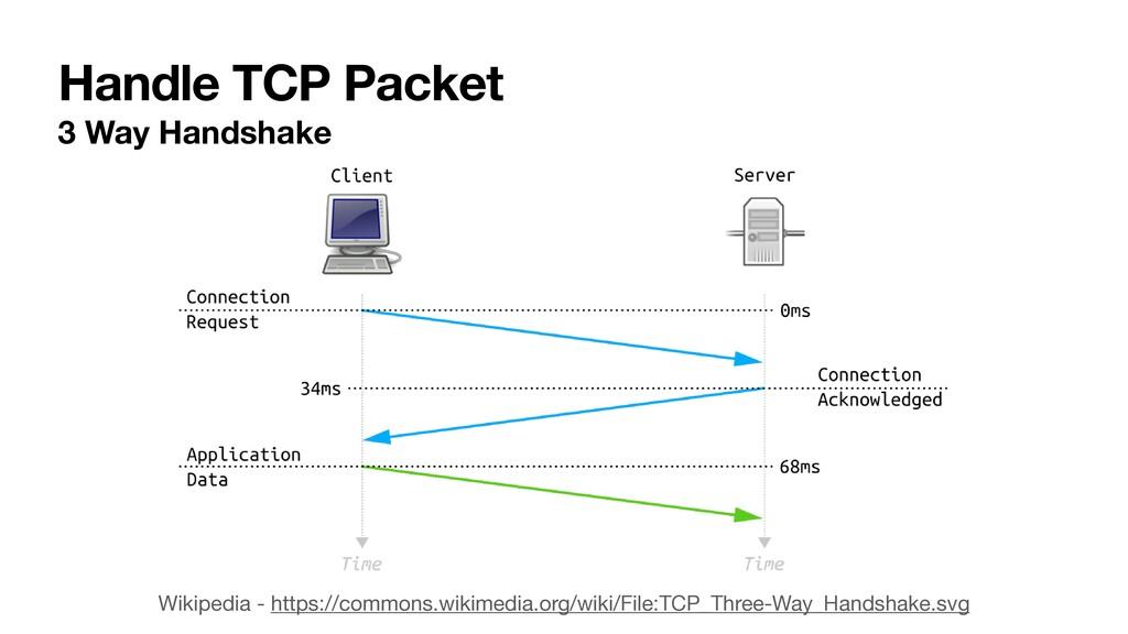 Handle TCP Packet 3 Way Handshake Wikipedia - h...