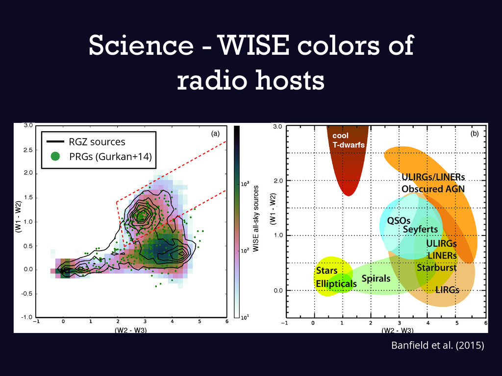 Science - WISE colors of radio hosts (b) cool T...
