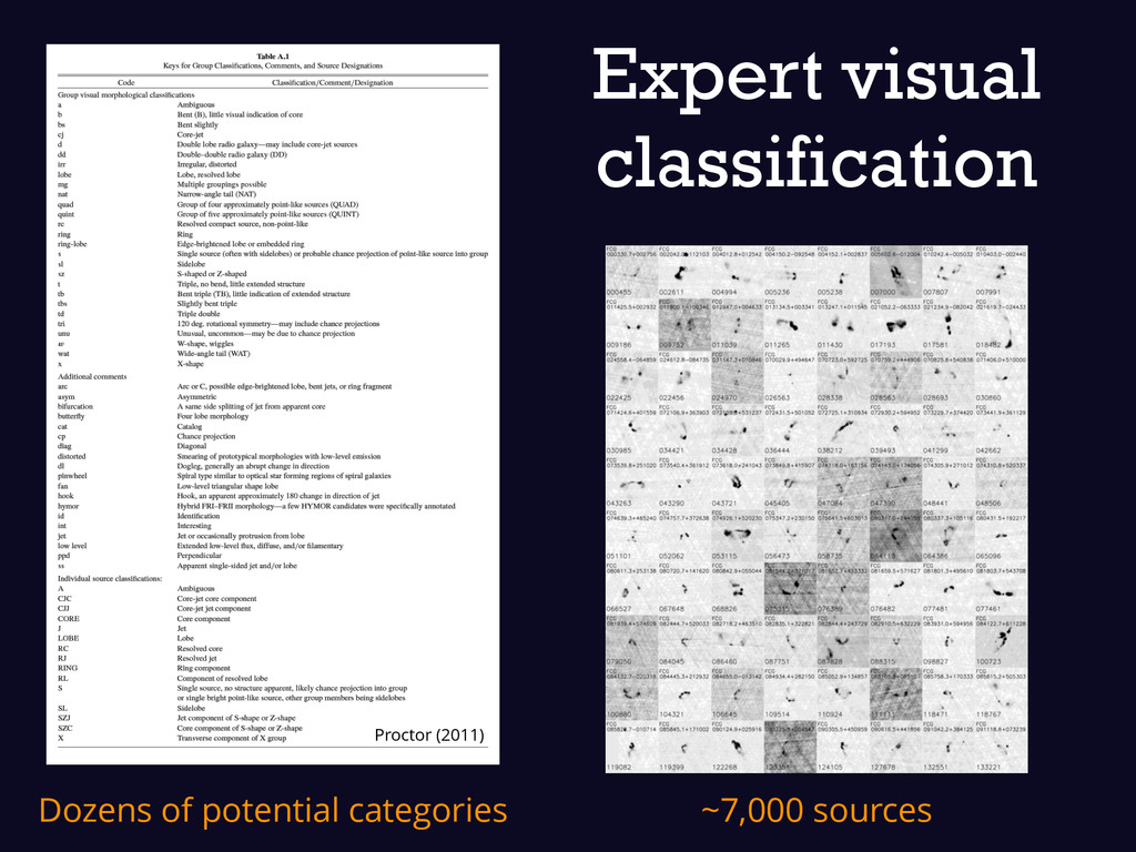 Expert visual classification ~7,000 sources Pro...