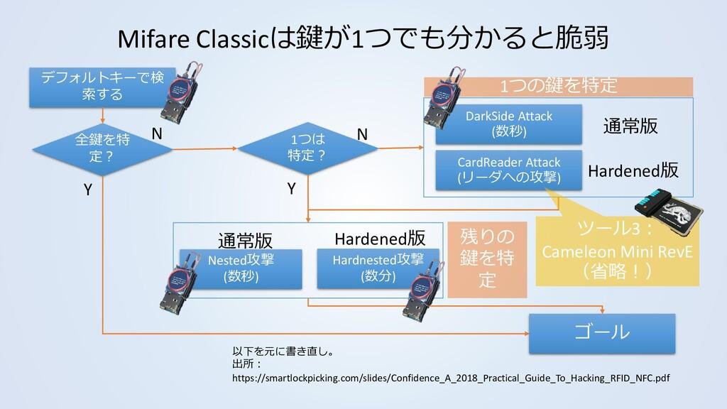Mifare Classicは鍵が1つでも分かると脆弱 以下を元に書き直し。 出所: http...