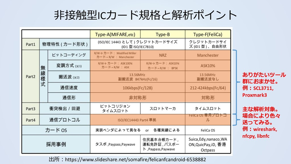 非接触型ICカード規格と解析ポイント 出所:https://www.slideshare.ne...