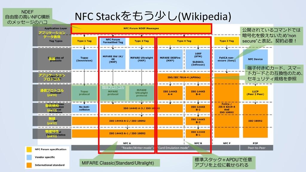 NFC Stackをもう少し(Wikipedia) 物理特性 (part1) 無線 (part...