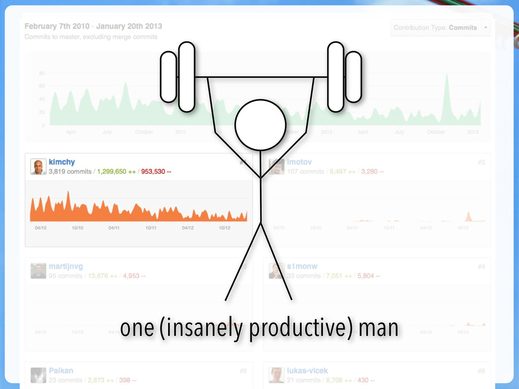 one (insanely productive) man