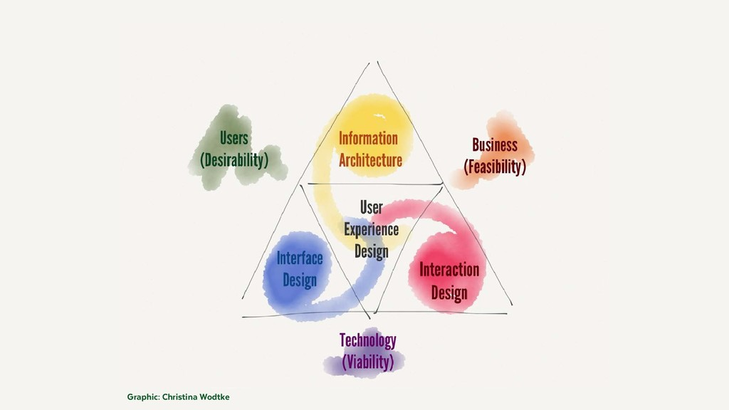 Graphic: Christina Wodtke