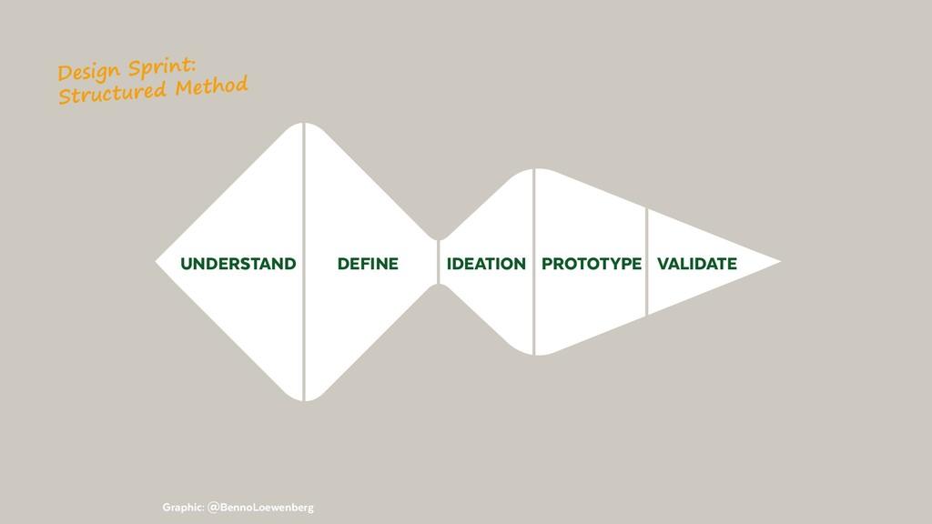 UNDERSTAND IDEATION DEFINE PROTOTYPE VALIDATE G...