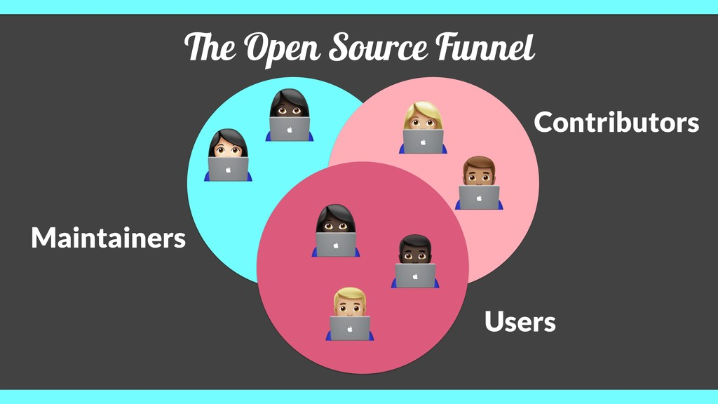 The Open Source Funnel Maintainers Contributors...