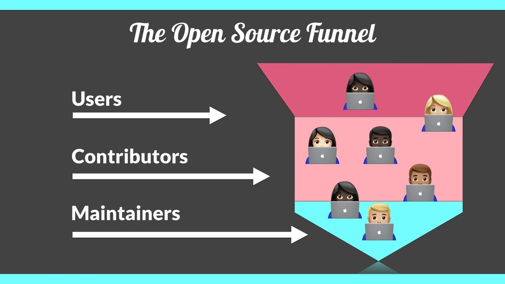 The Open Source Funnel Users Contributors Maint...