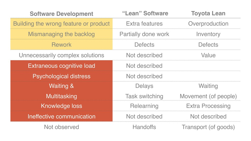 "Software Development ""Lean"" Software Developmen..."