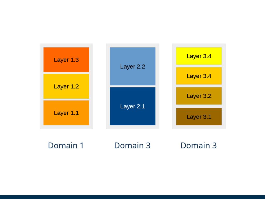 Layer 1.3 Layer 1.2 Layer 1.1 Layer 2.2 Layer 2...