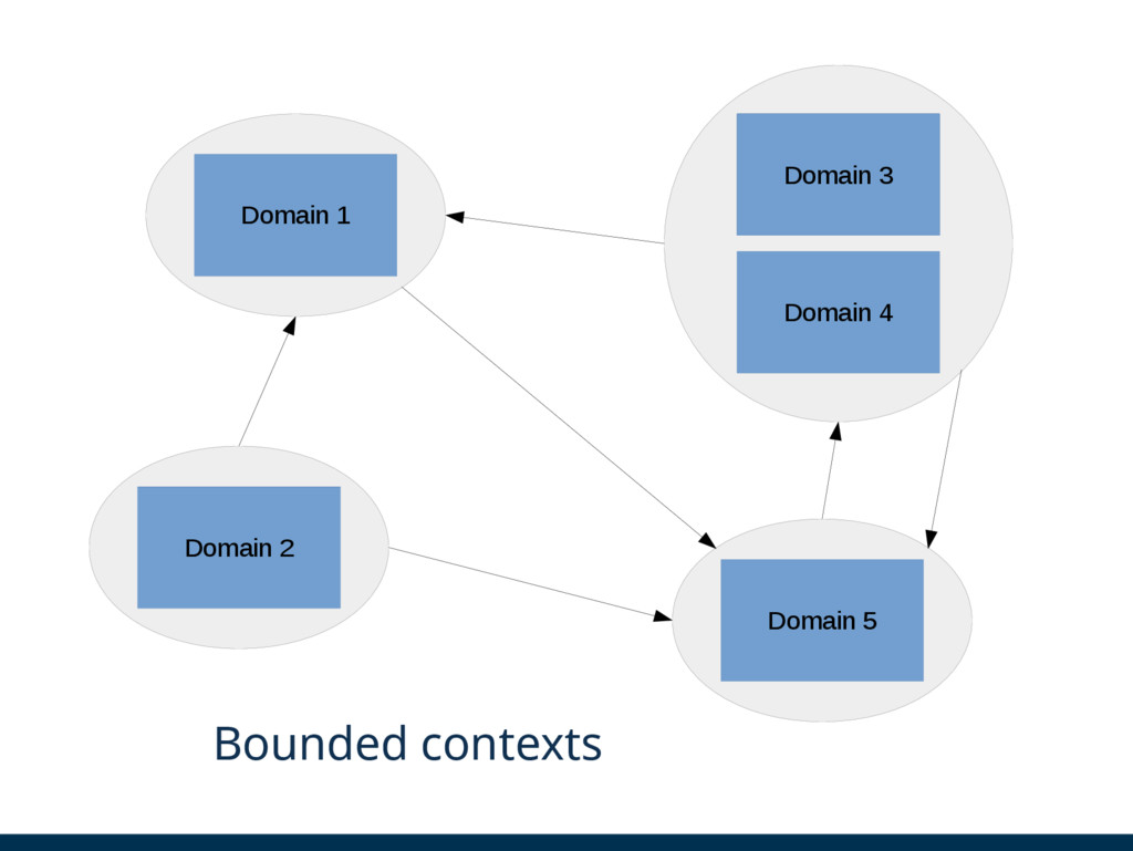 Domäne 3 Domain 1 Domain 2 Domain 5 Domain 4 Do...