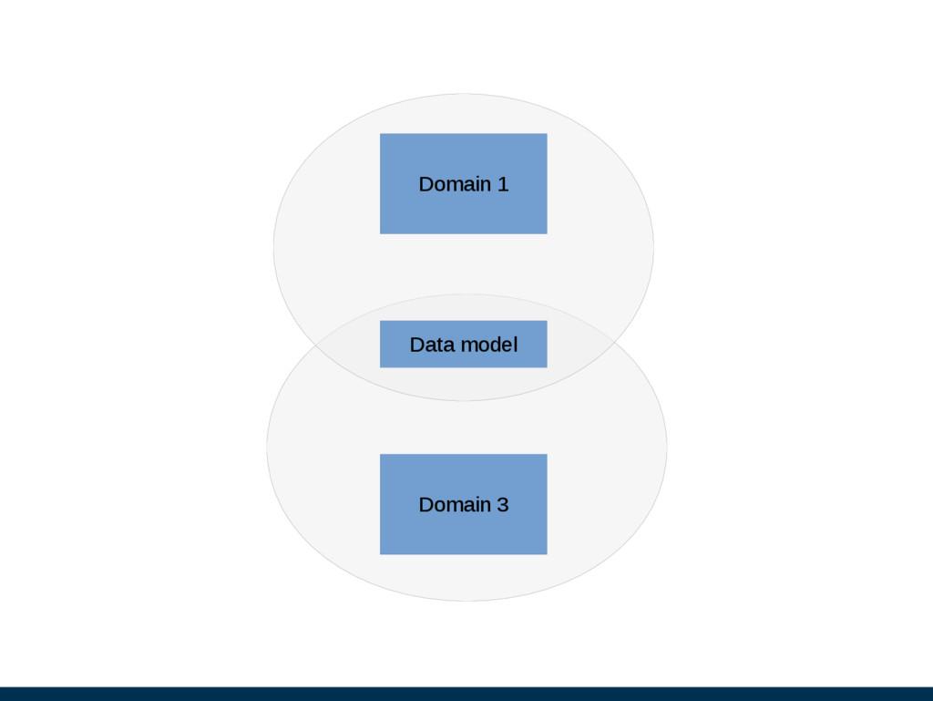 Domain 1 Data model Domain 3