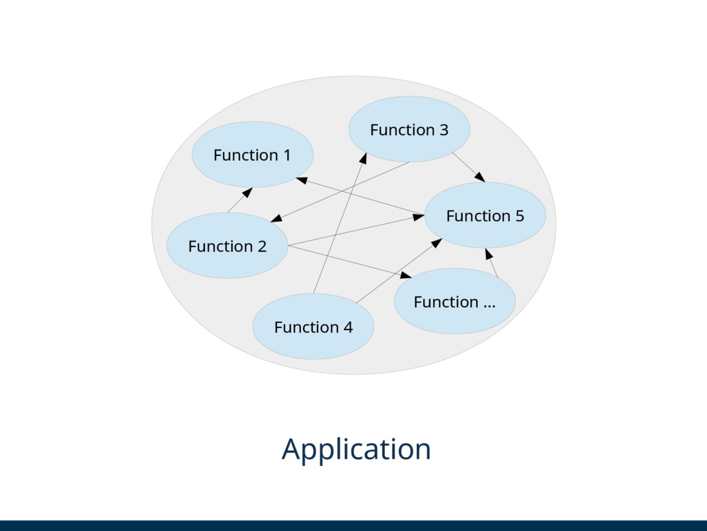 Function 2 Function 3 Function ... Application ...