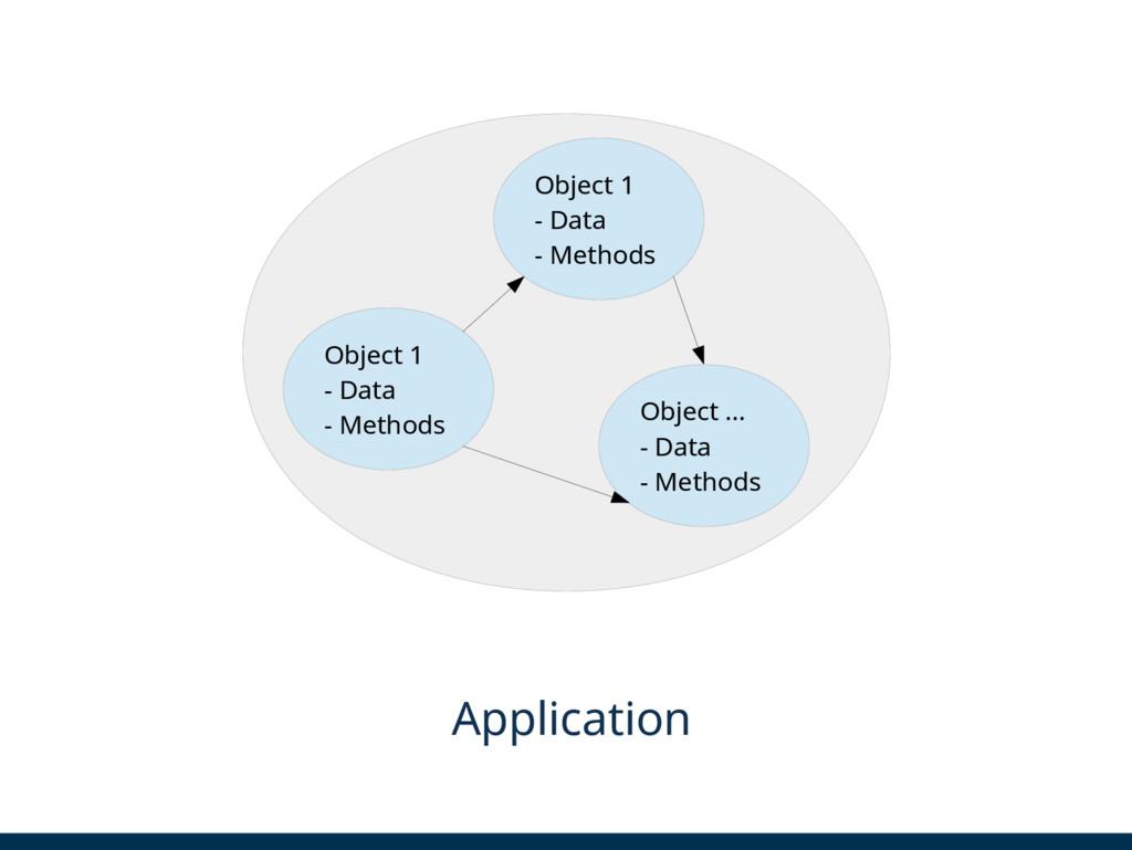 Object 1 - Data - Methods Object 1 - Data - Met...