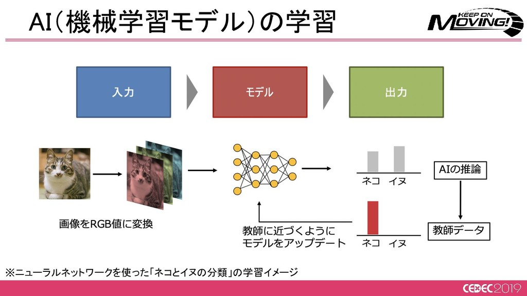 AI(機械学習モデル)の学習 ※ニューラルネットワークを使った「ネコとイヌの分類」の学習イメ...