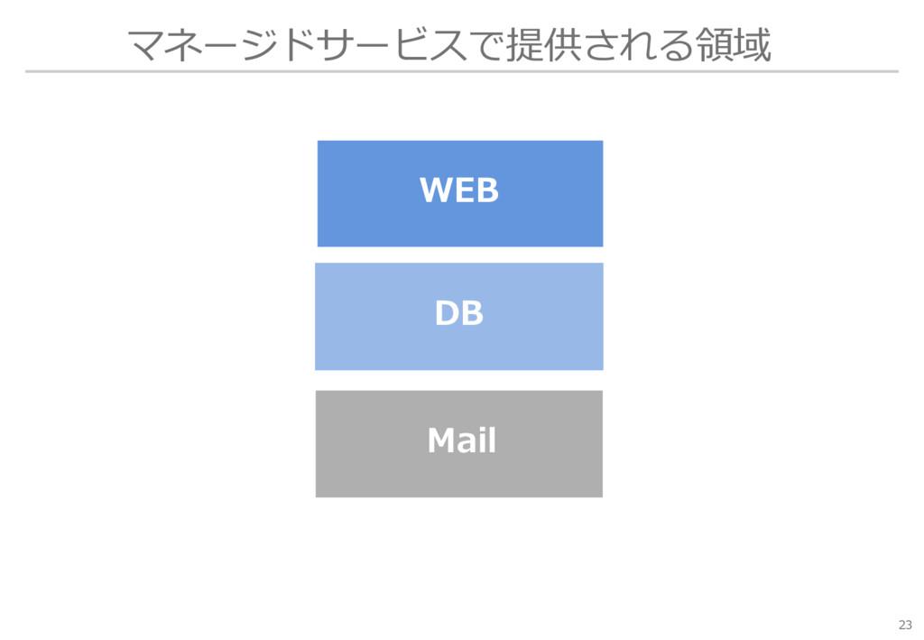 マネージドサービスで提供される領域 23 WEB Mail DB