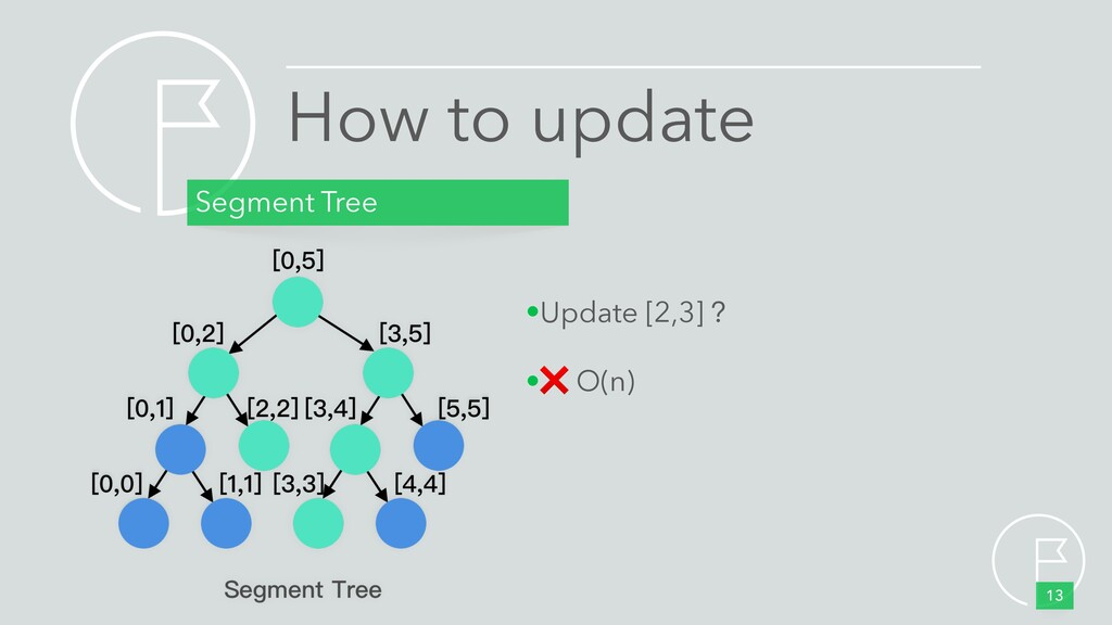 How to update Segment Tree 13 •Update [2,3] ? •...