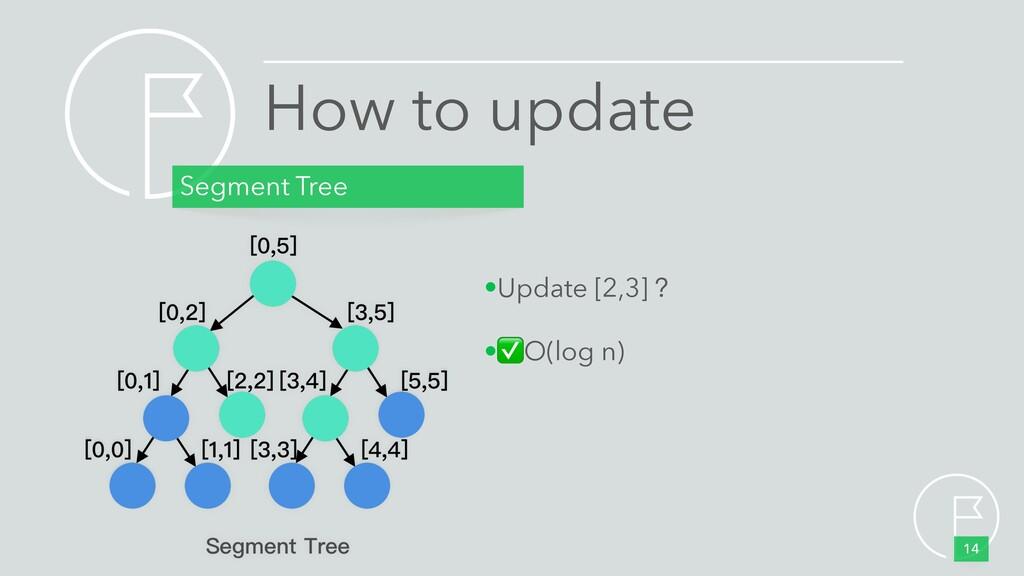 How to update Segment Tree 14 •Update [2,3] ? •...