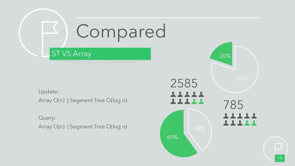 Compared ST VS Array 19 20% 80% 60% 40% 2585 78...