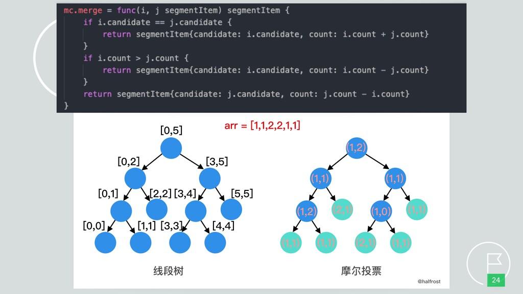 Segment Tree 24 Example