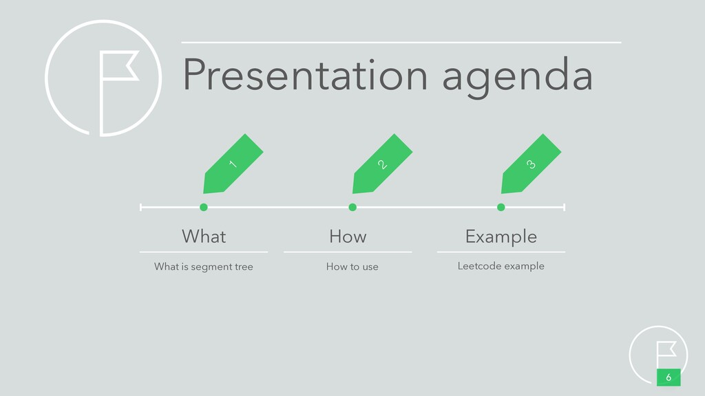 Presentation agenda 6 What How to use Leetcode ...