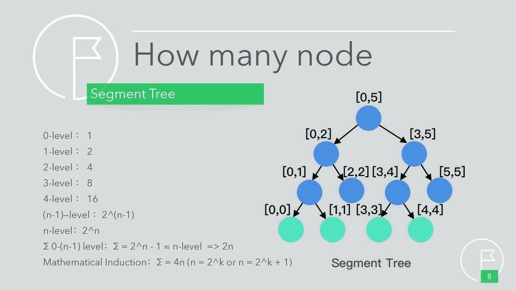 How many node Segment Tree 8 0-level : 1 1-leve...