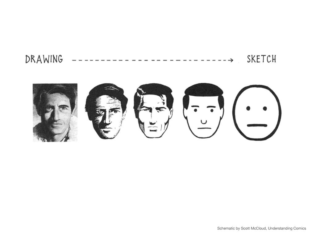 Schematic by Scott McCloud, Understanding Comic...