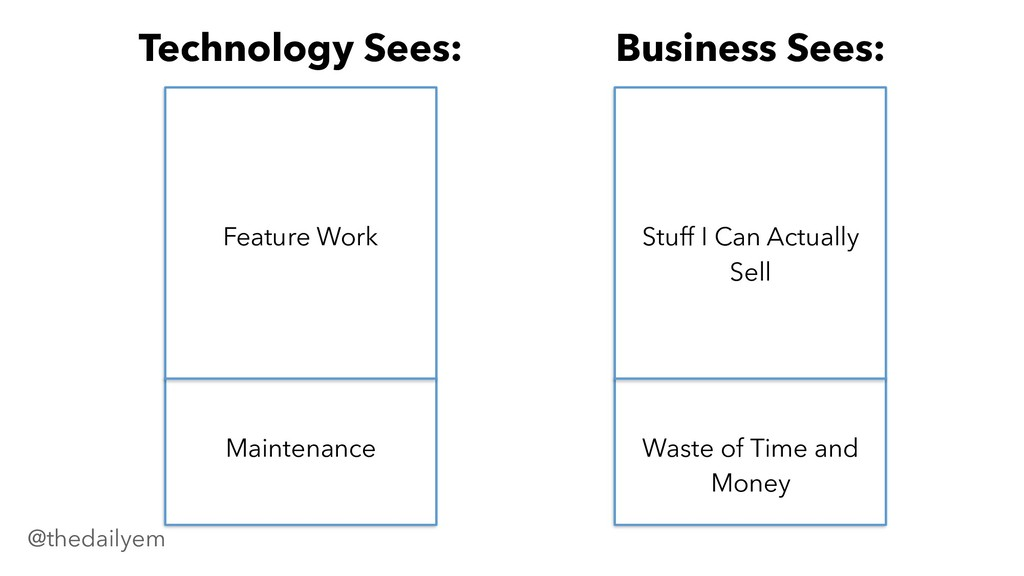 Maintenance Feature Work Business Sees: Waste o...