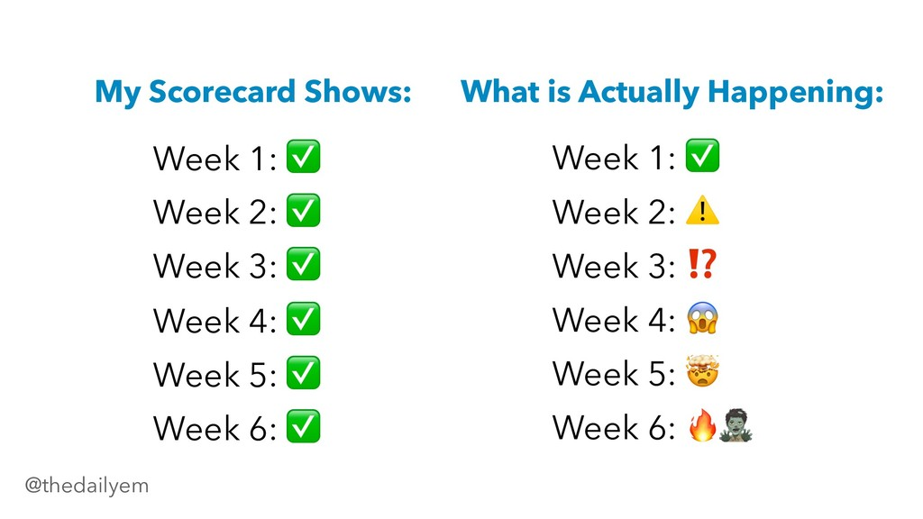 What is Actually Happening: Week 1: ✅ Week 2: ✅...