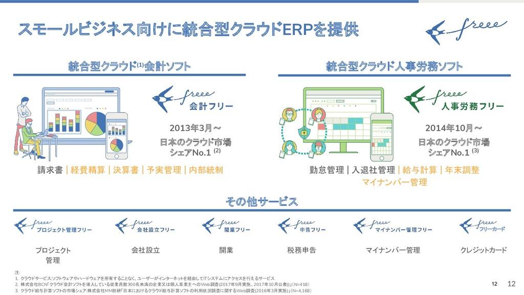 12 スモールビジネス向けに統合型クラウドERPを提供 請求書 | 経費精算 | 決算書 | ...