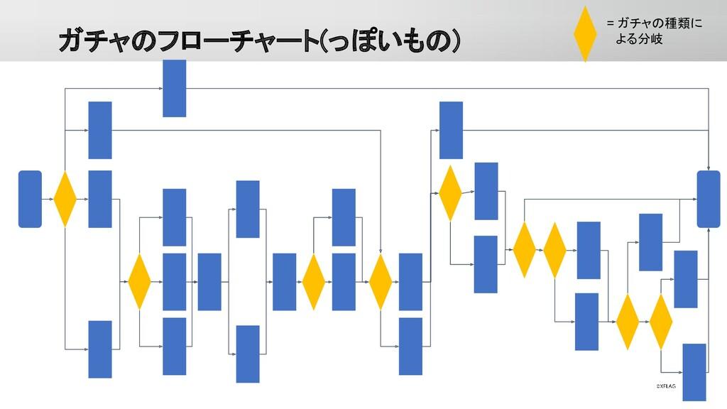 ガチャのフローチャート(っぽいもの) = ガチャの種類に  よる分岐