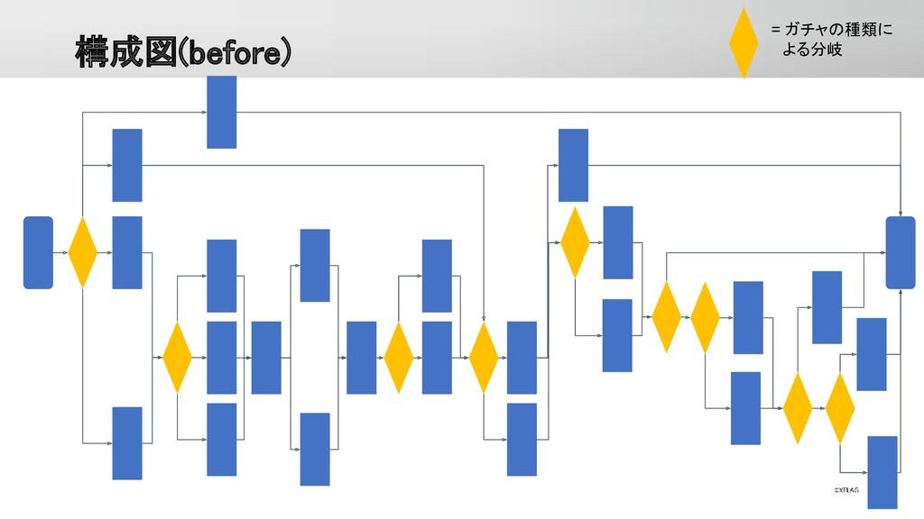 構成図(before) = ガチャの種類に  よる分岐